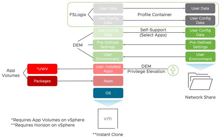 fslogix-schema